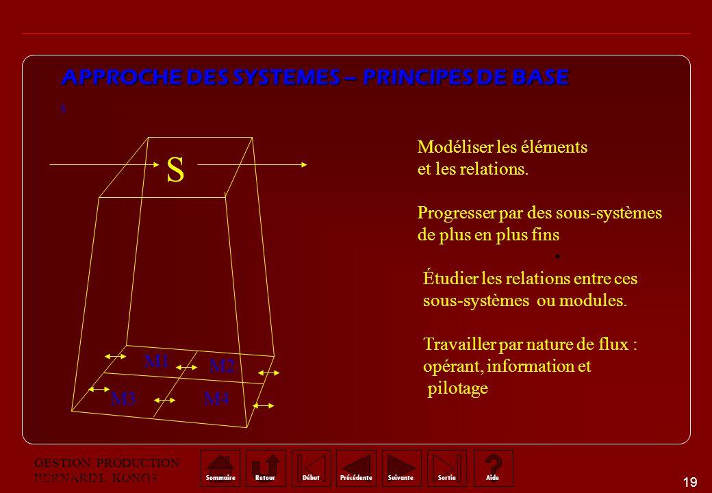 APPROCHE DES SYSTEMES – PRINCIPES DE BASE