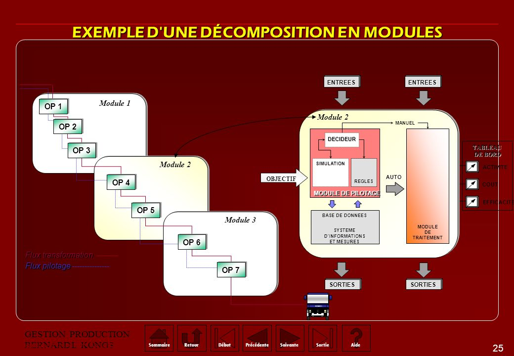 EXEMPLE D UNE DÉCOMPOSITION EN MODULES