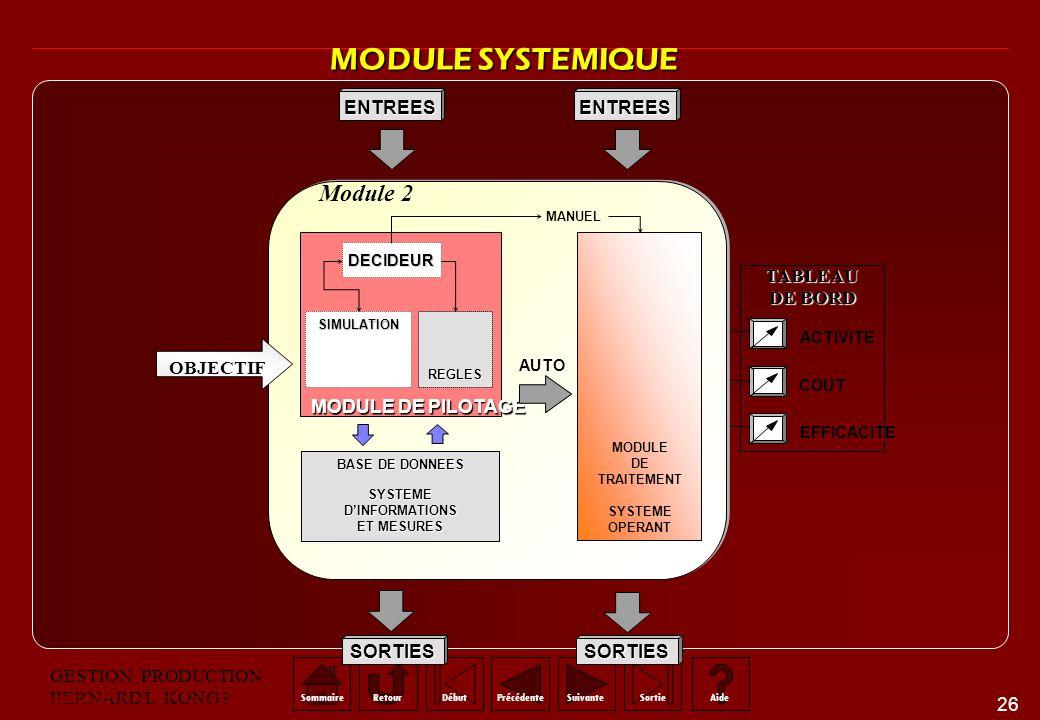 MODULE SYSTEMIQUE Module 2 Organisation et Système® ENTREES TABLEAU