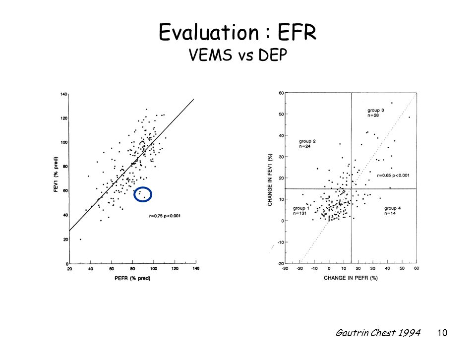Evaluation : EFR VEMS vs DEP