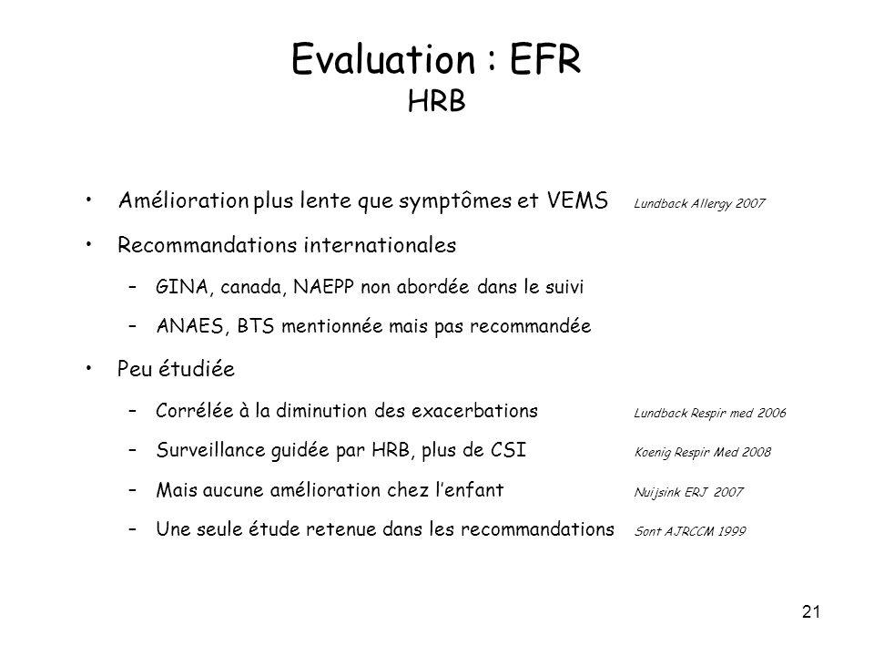 Evaluation : EFR HRB Amélioration plus lente que symptômes et VEMS Lundback Allergy 2007. Recommandations internationales.