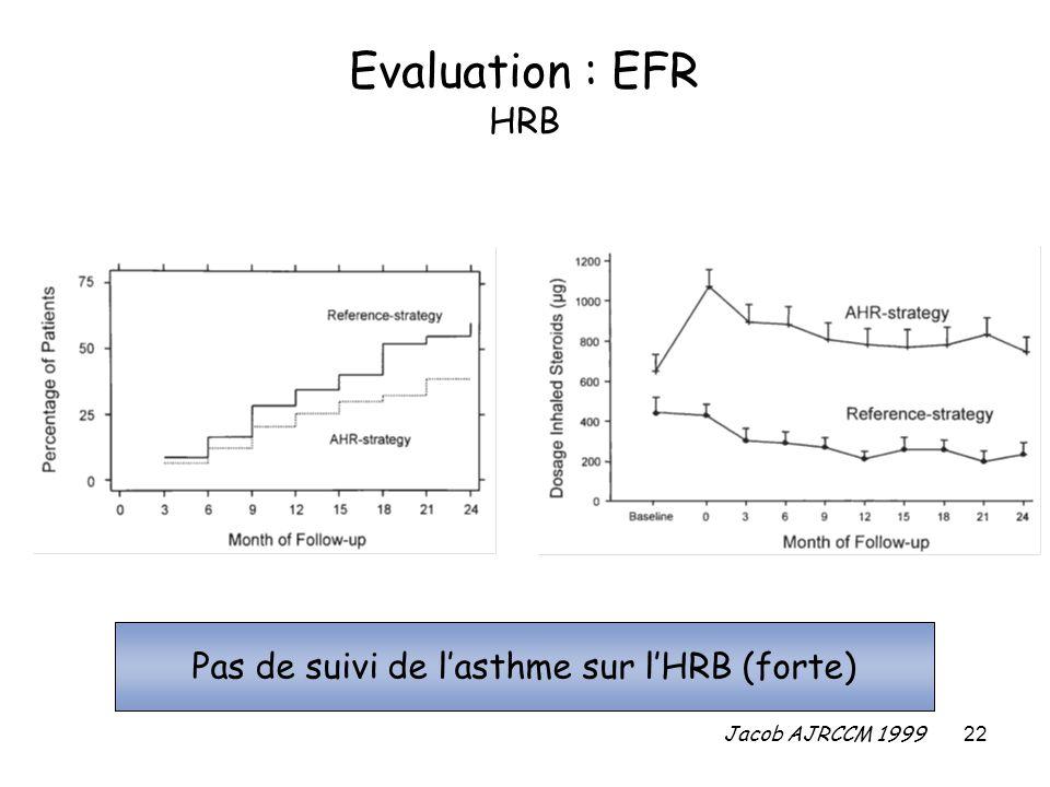 Pas de suivi de l'asthme sur l'HRB (forte)