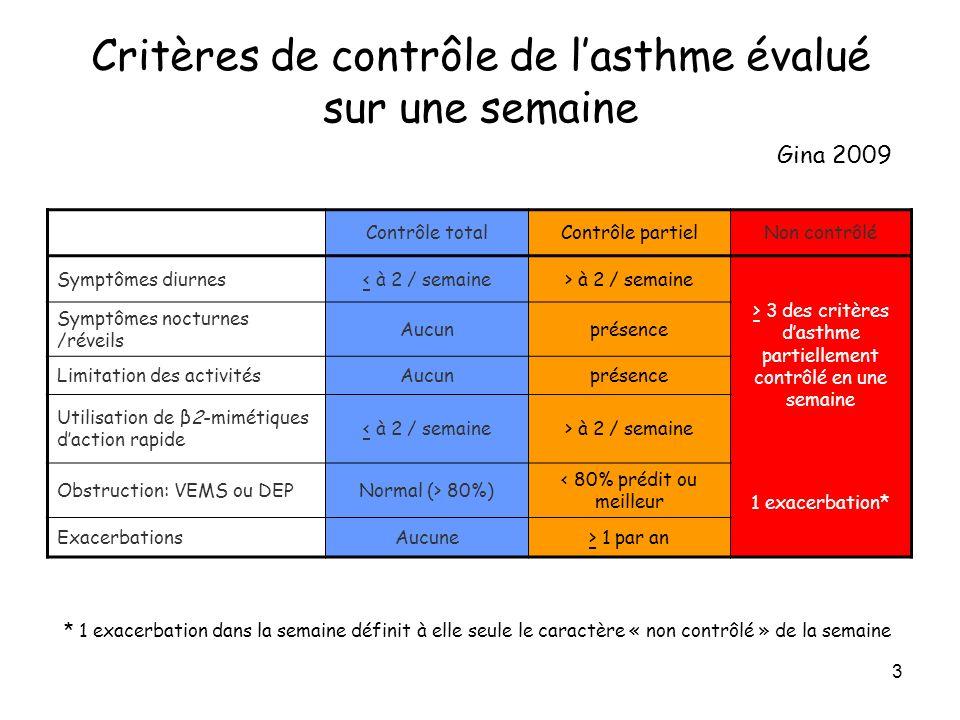 Critères de contrôle de l'asthme évalué sur une semaine