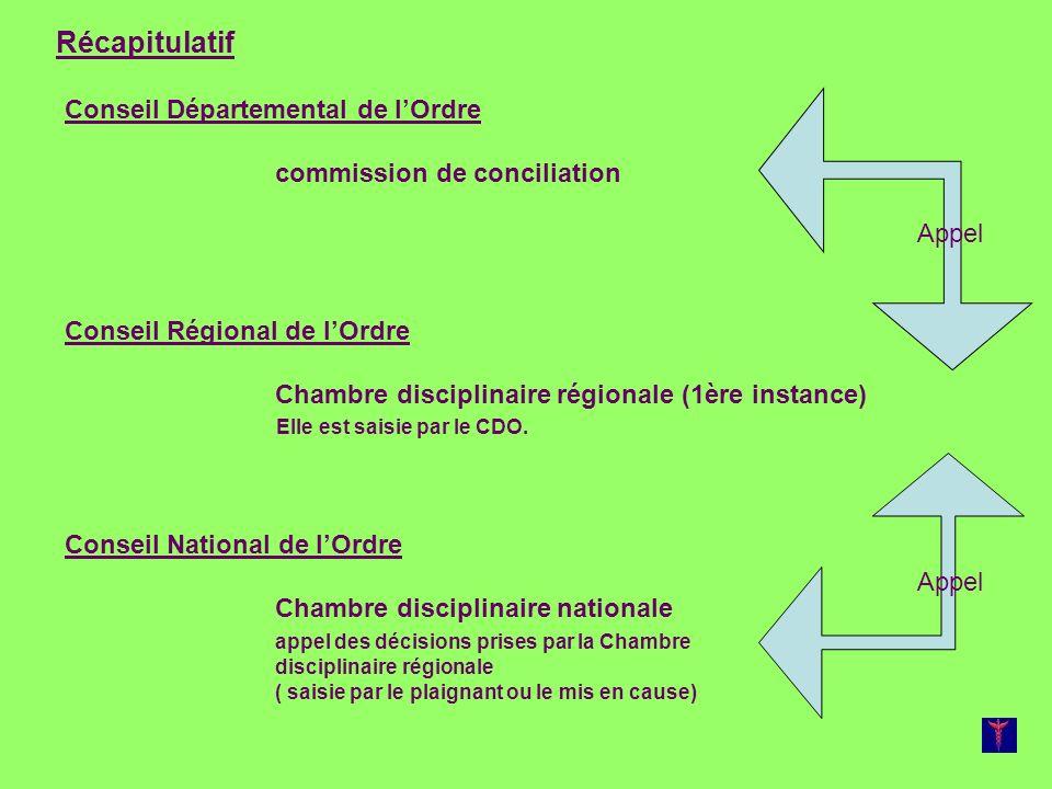 Récapitulatif Conseil Départemental de l'Ordre