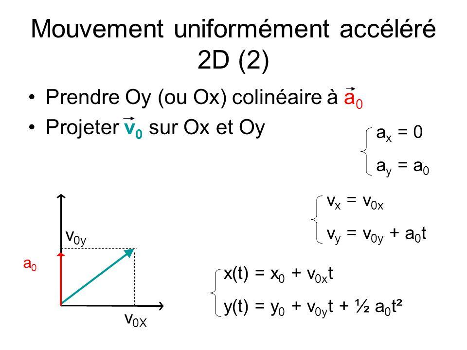 Mouvement uniformément accéléré 2D (2)
