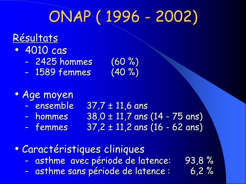 ONAP ( 1996 - 2002) Résultats 4010 cas Age moyen