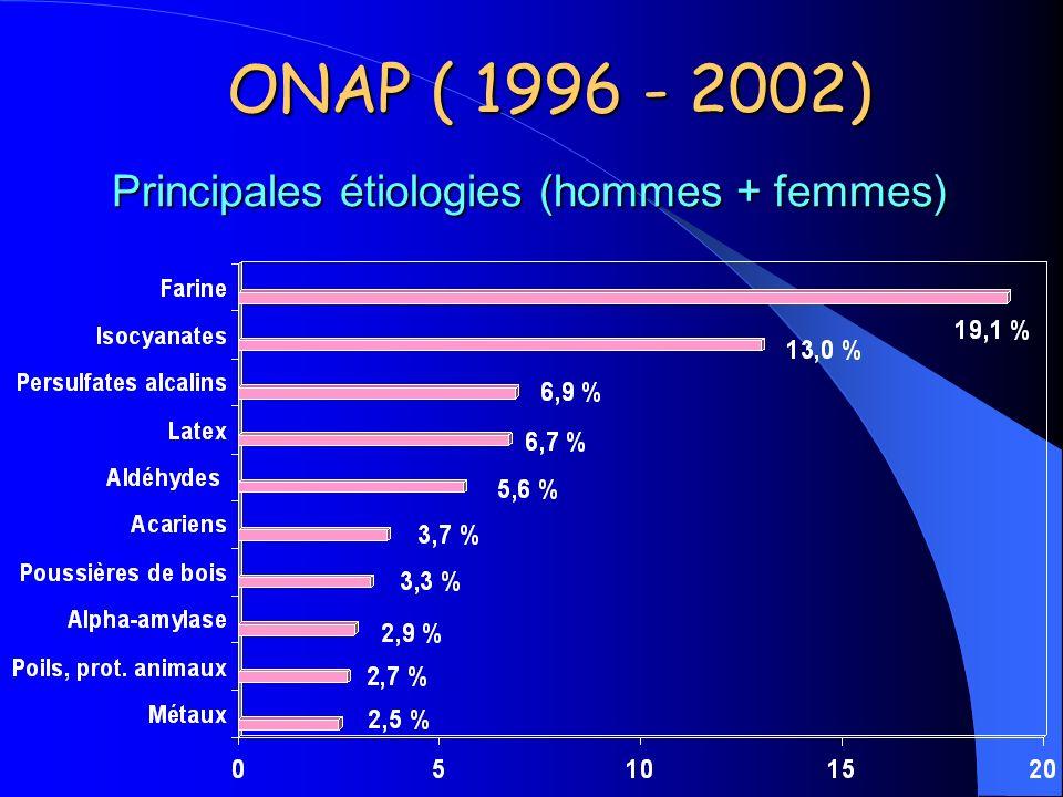 ONAP ( 1996 - 2002) Principales étiologies (hommes + femmes)