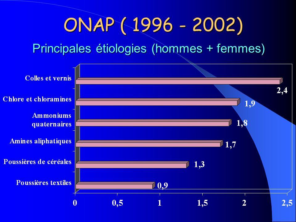Principales étiologies (hommes + femmes)