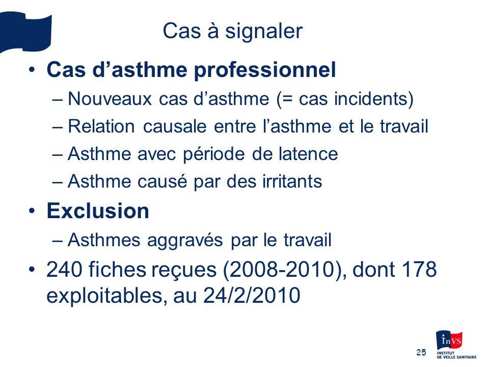 Cas d'asthme professionnel