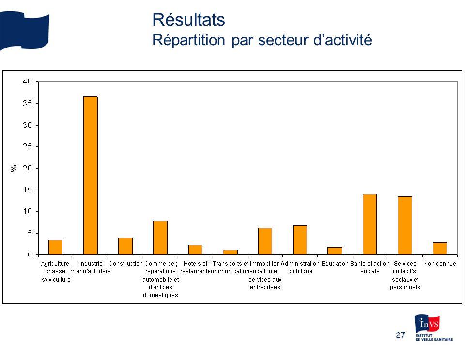 Résultats Répartition par secteur d'activité