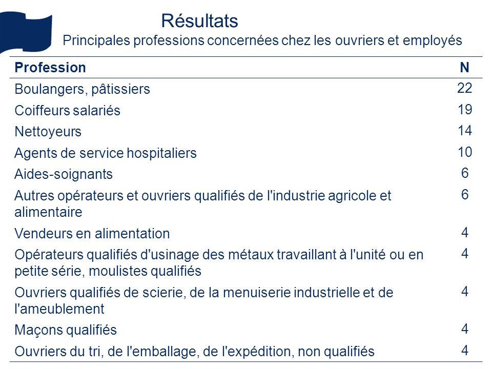 Résultats Principales professions concernées chez les ouvriers et employés. Profession. N. Boulangers, pâtissiers.