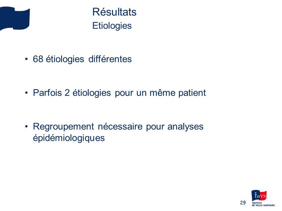 Résultats Etiologies 68 étiologies différentes