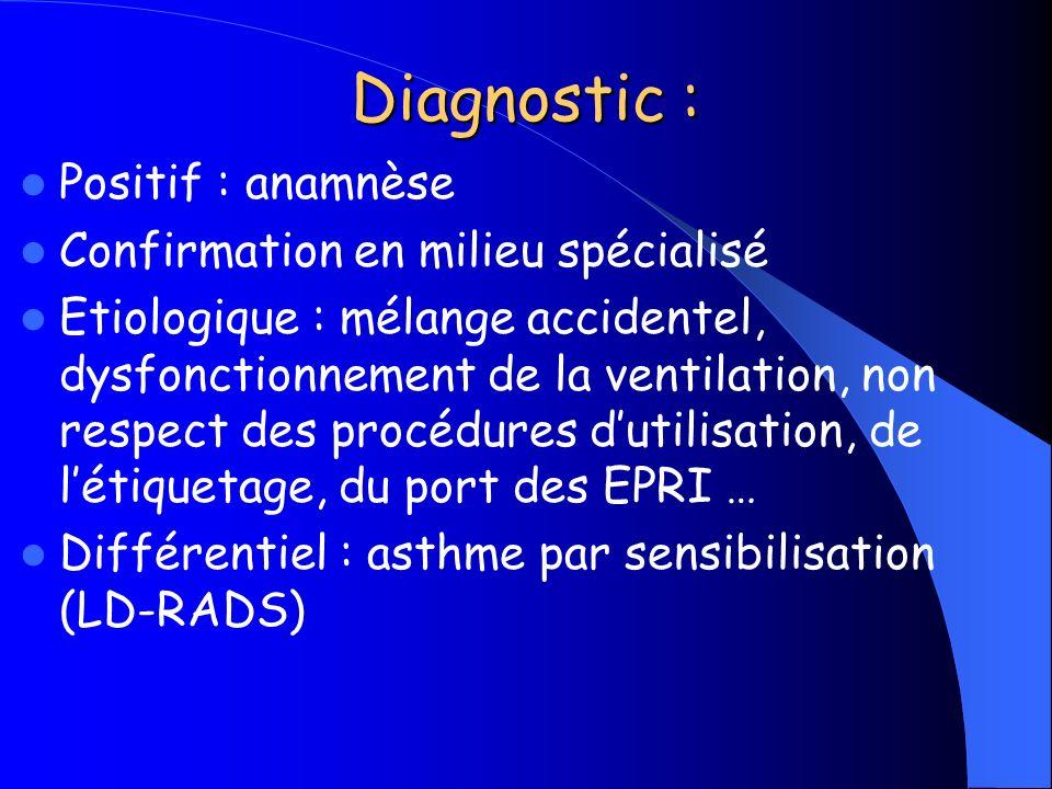 Diagnostic : Positif : anamnèse Confirmation en milieu spécialisé