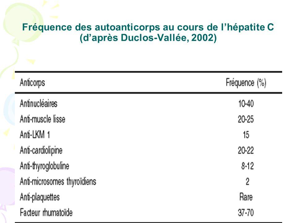 Fréquence des autoanticorps au cours de l'hépatite C (d'après Duclos-Vallée, 2002)