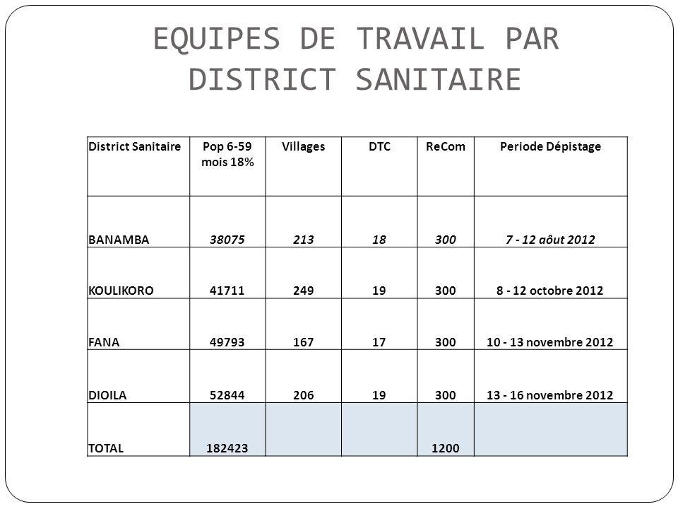 EQUIPES DE TRAVAIL PAR DISTRICT SANITAIRE