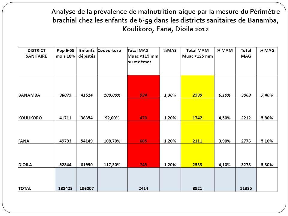 Analyse de la prévalence de malnutrition aigue par la mesure du Périmètre brachial chez les enfants de 6-59 dans les districts sanitaires de Banamba, Koulikoro, Fana, Dioila 2012