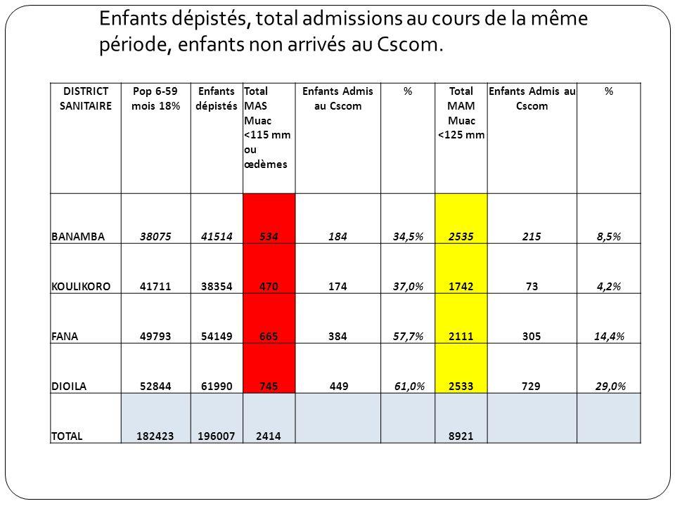 Enfants dépistés, total admissions au cours de la même période, enfants non arrivés au Cscom.