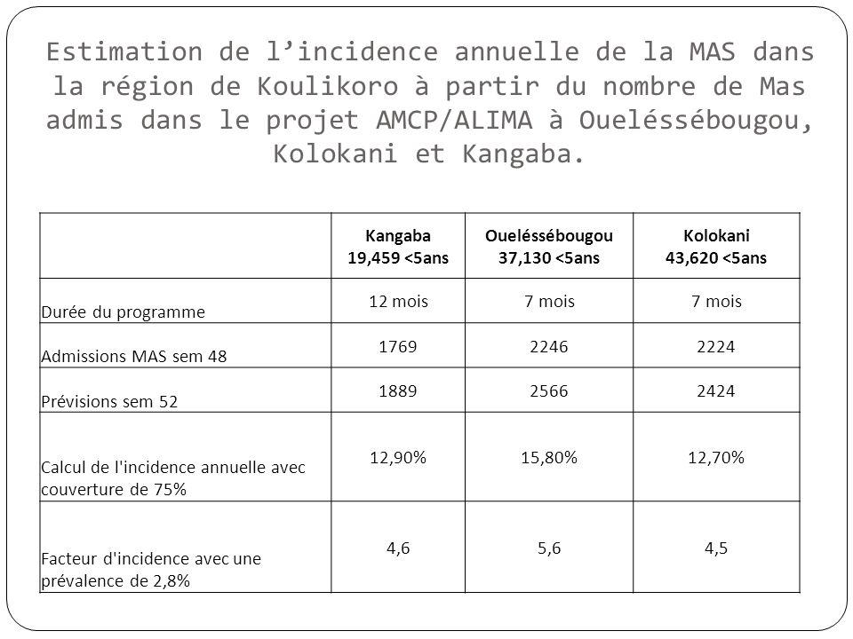 Estimation de l'incidence annuelle de la MAS dans la région de Koulikoro à partir du nombre de Mas admis dans le projet AMCP/ALIMA à Oueléssébougou, Kolokani et Kangaba.
