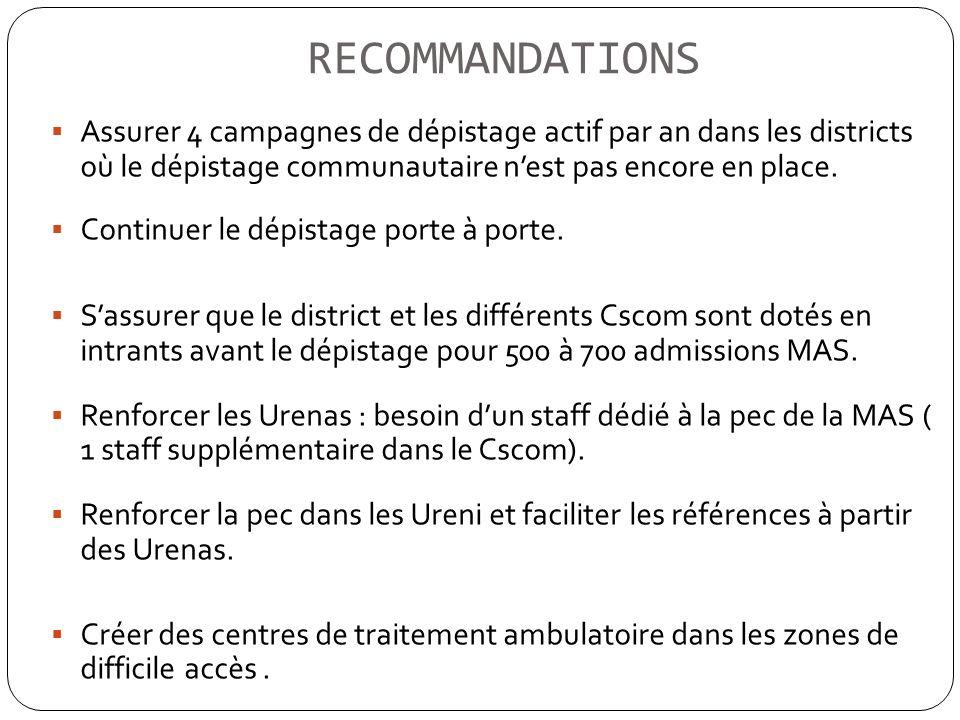 RECOMMANDATIONS Assurer 4 campagnes de dépistage actif par an dans les districts où le dépistage communautaire n'est pas encore en place.