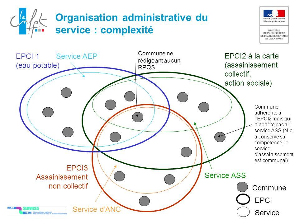 Organisation administrative du service : complexité