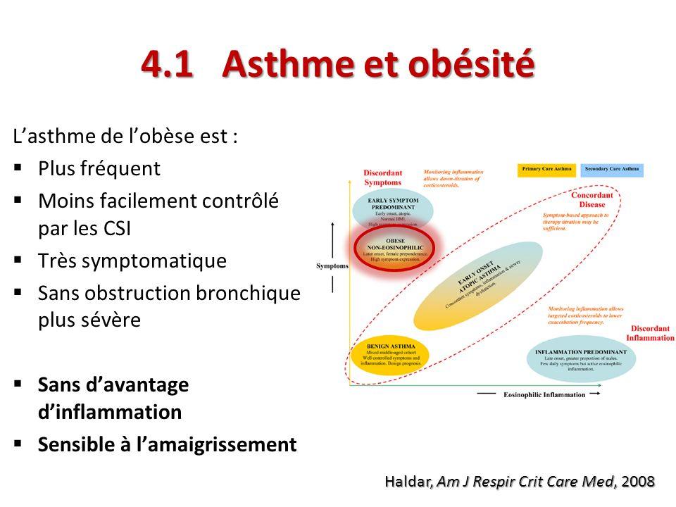 4.1 Asthme et obésité L'asthme de l'obèse est : Plus fréquent