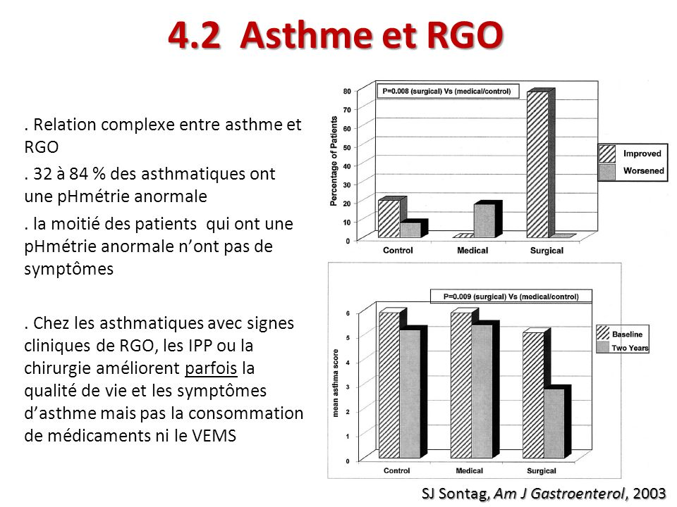 4.2 Asthme et RGO . Relation complexe entre asthme et RGO