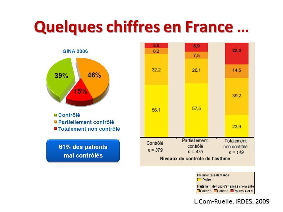 Quelques chiffres en France …