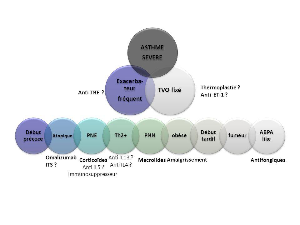 ASTHME SEVERE Exacerba-teur fréquent TVO fixé