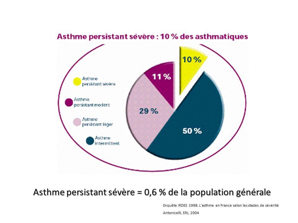 Asthme persistant sévère = 0,6 % de la population générale