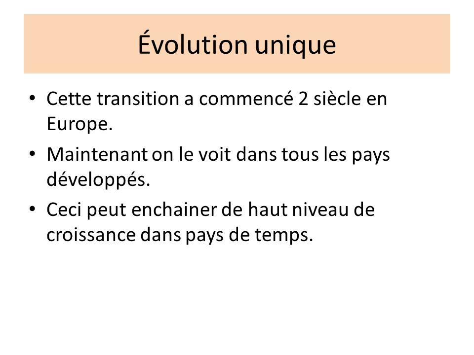 Évolution unique Cette transition a commencé 2 siècle en Europe.