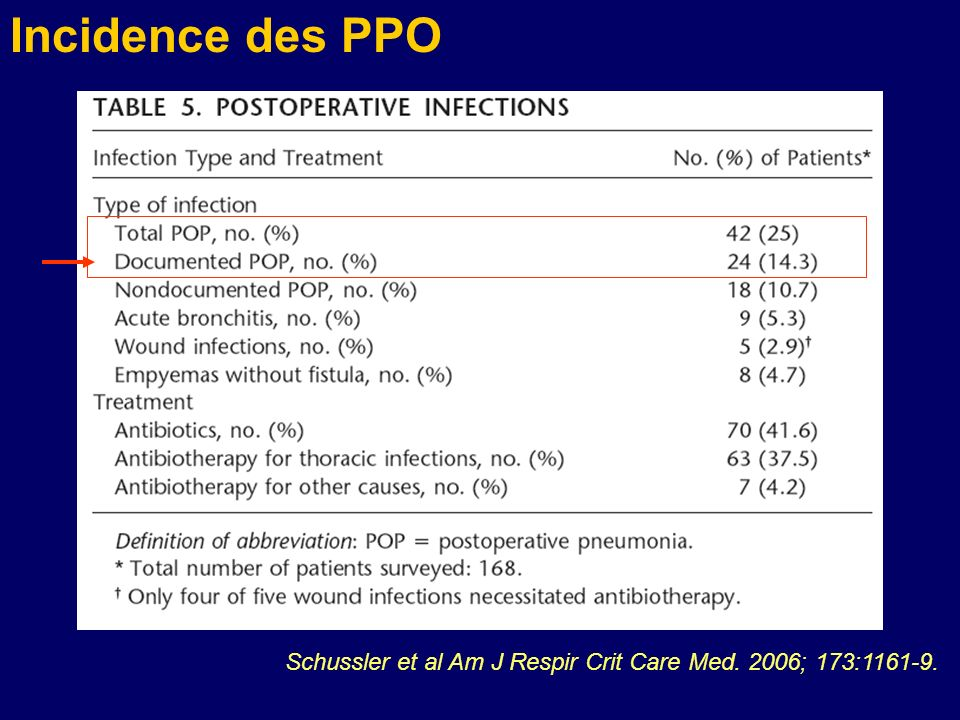 Incidence des PPO Schussler et al Am J Respir Crit Care Med. 2006; 173:1161-9.
