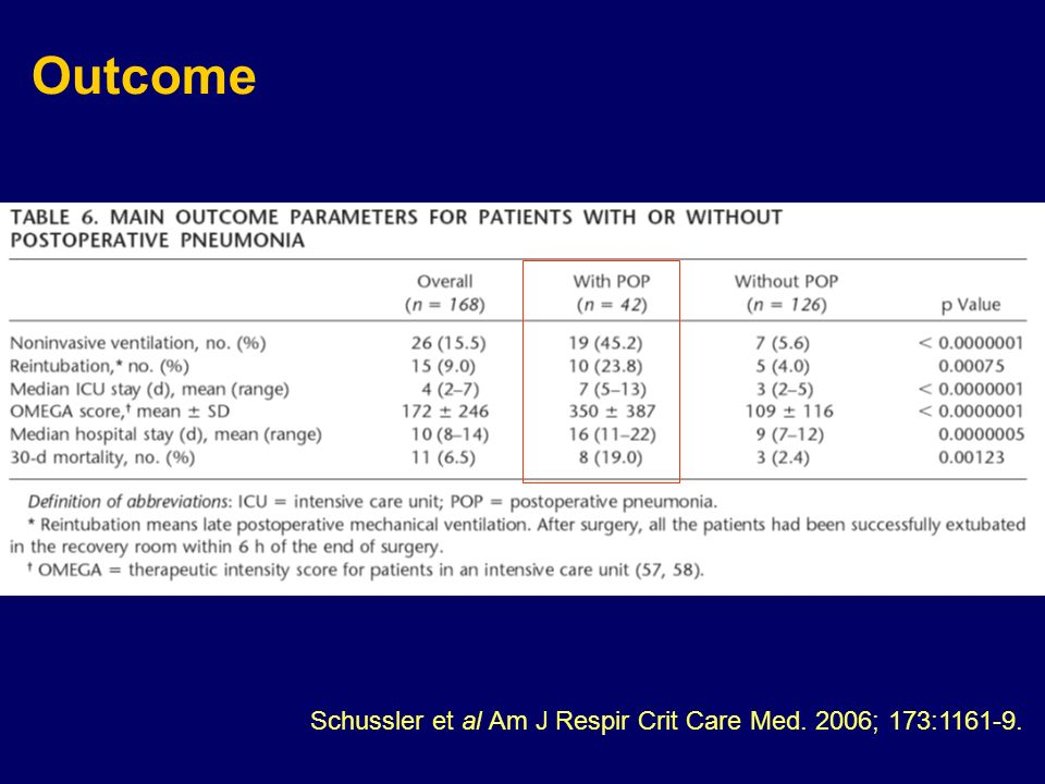 Outcome Schussler et al Am J Respir Crit Care Med. 2006; 173:1161-9.