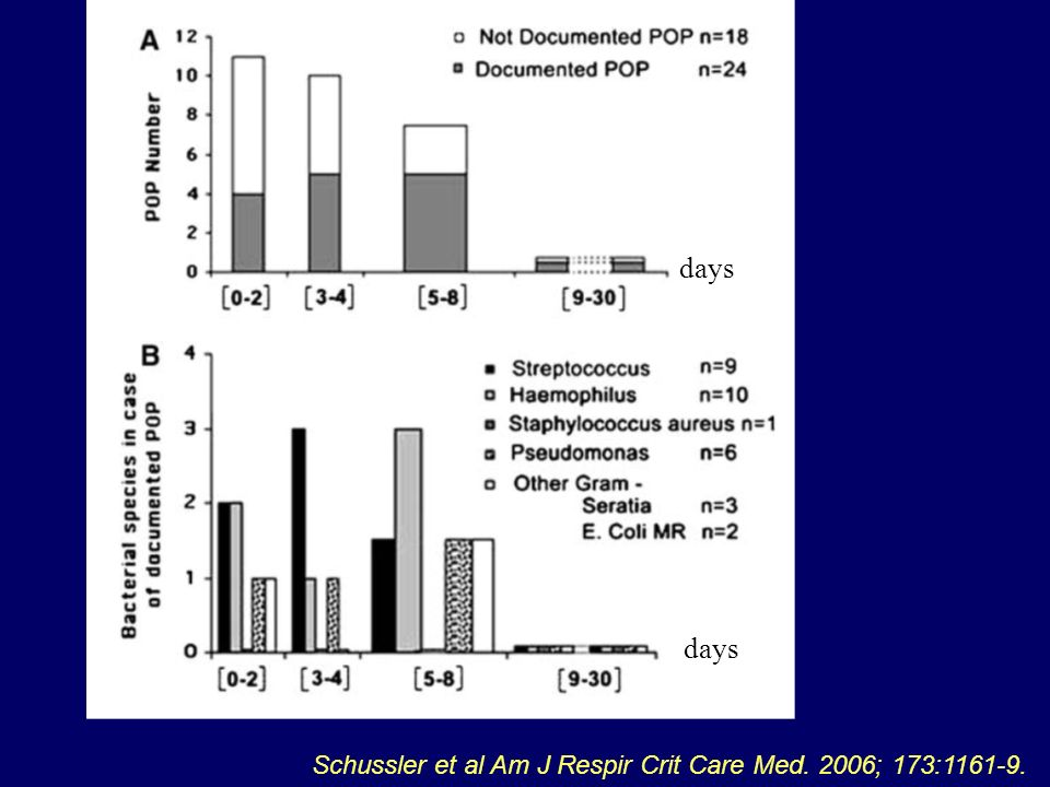 days days Schussler et al Am J Respir Crit Care Med. 2006; 173:1161-9.