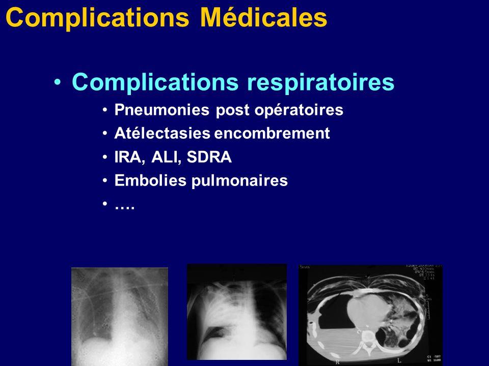 Complications Médicales