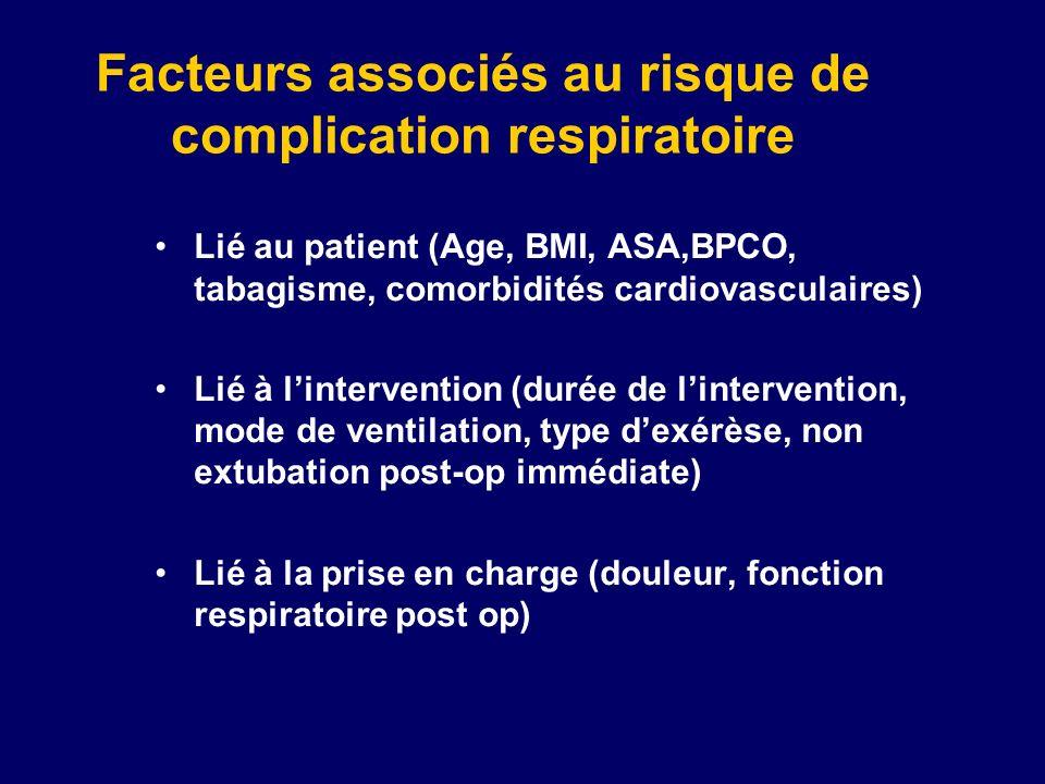 Facteurs associés au risque de complication respiratoire
