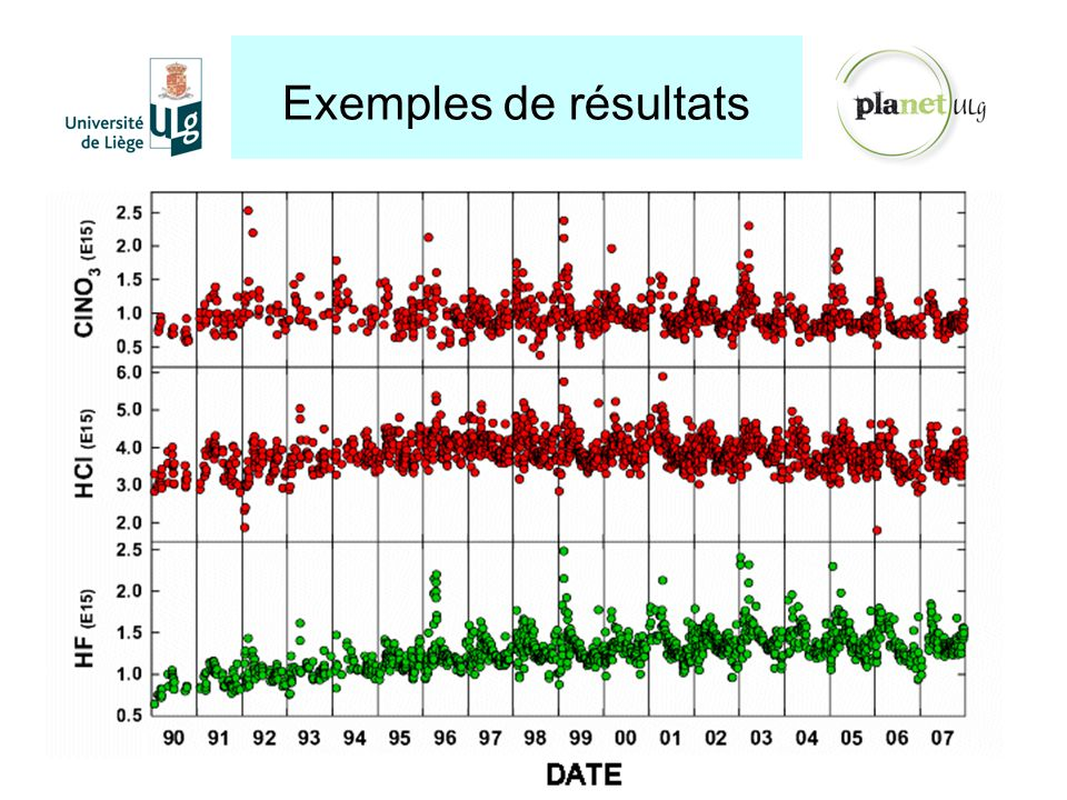 Exemples de résultats Grâce à ces spectromètres, le GIRPAS étudie l évolution à long terme de plus de 20 gaz de notre atmosphère.
