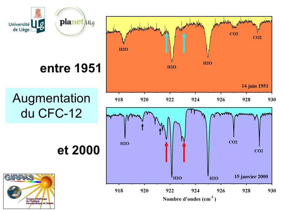 entre 1951 Augmentation du CFC-12 et 2000