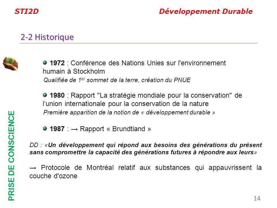 2-2 Historique PRISE DE CONSCIENCE