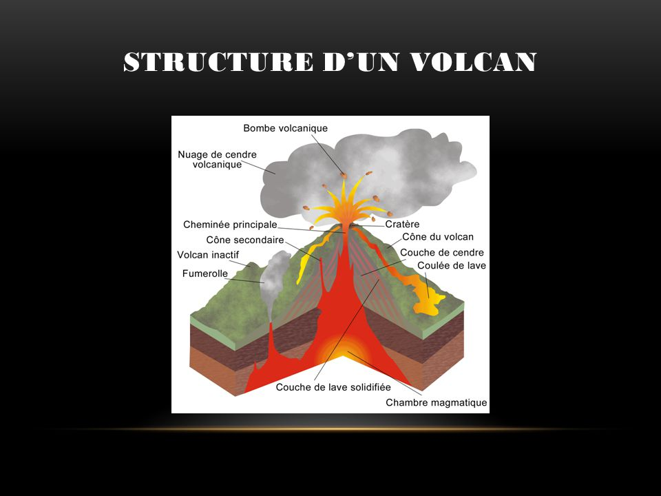 Structure d'un volcan Un volcan est formé de différentes structures que l on retrouve en général chez chacun d eux :