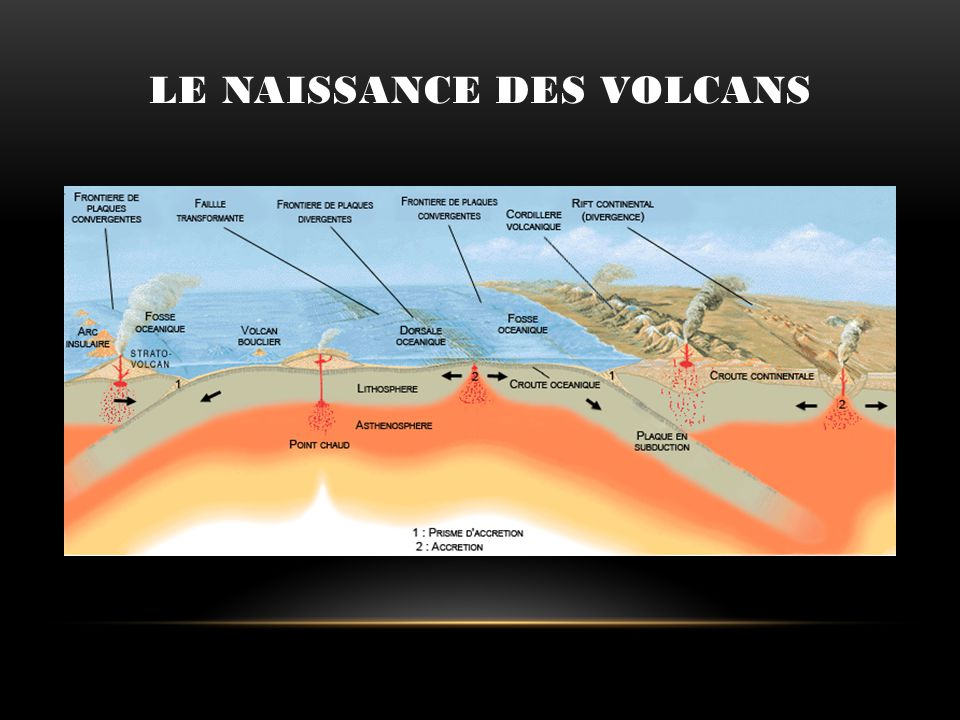 Le naissance des volcans