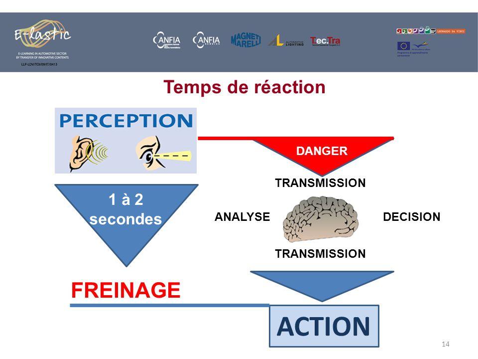 ACTION FREINAGE Temps de réaction 1 à 2 secondes DANGER TRANSMISSION