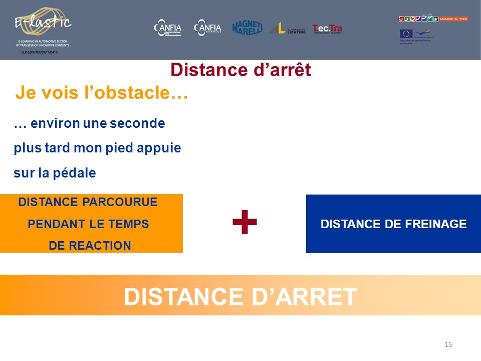 + DISTANCE D'ARRET Distance d'arrêt Je vois l'obstacle…