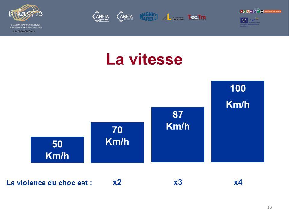 La vitesse 100 Km/h 87 Km/h 70 Km/h 50 Km/h x2 x3 x4