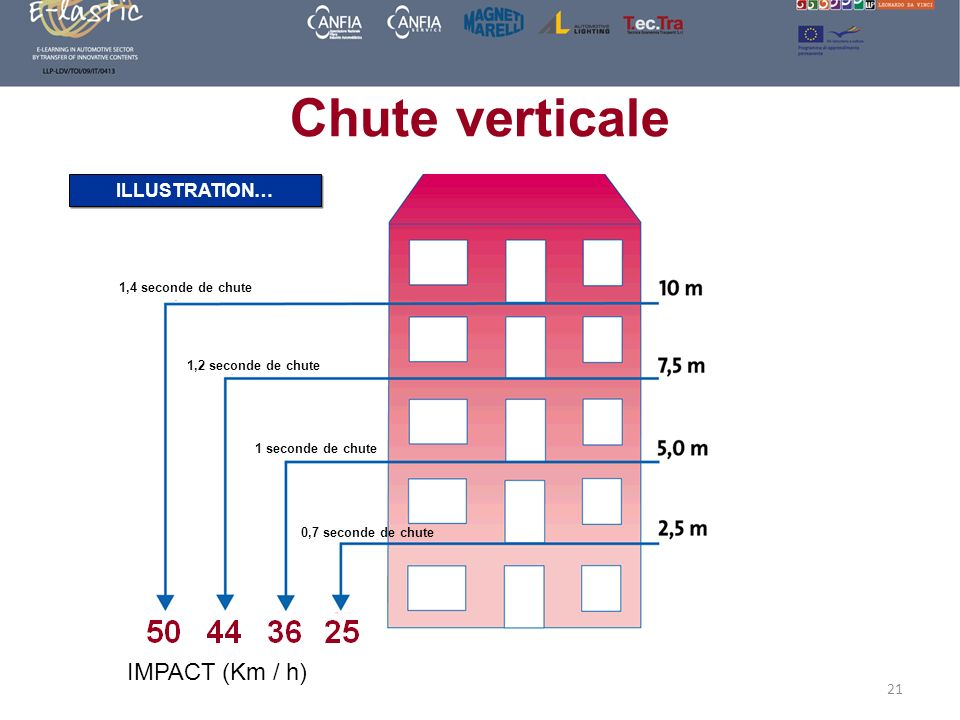 Chute verticale IMPACT (Km / h) ILLUSTRATION… 1,4 seconde de chute
