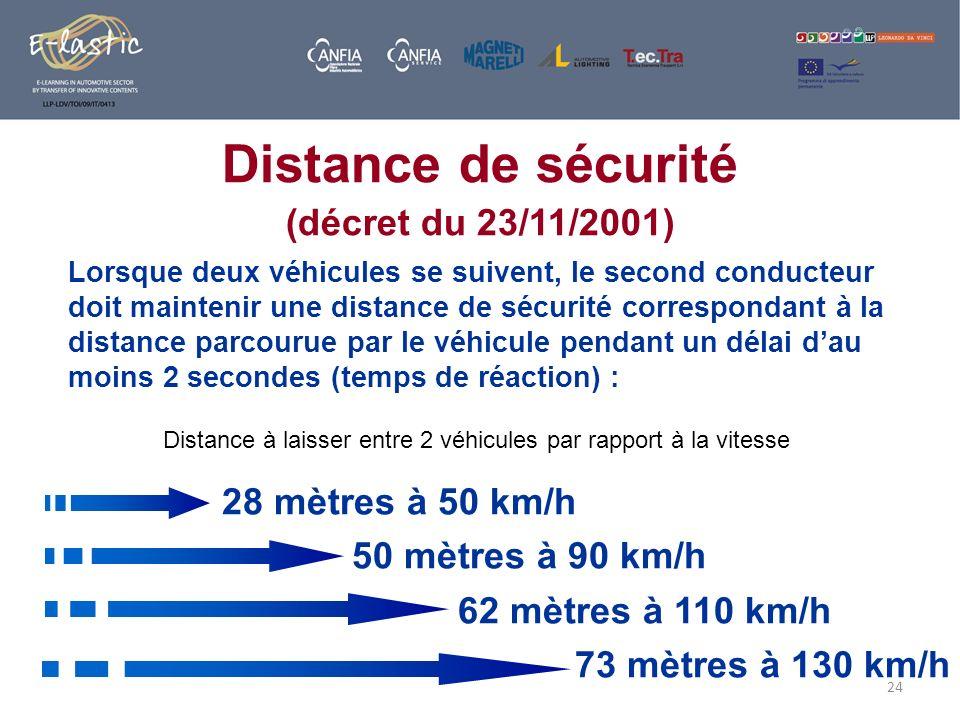Distance à laisser entre 2 véhicules par rapport à la vitesse