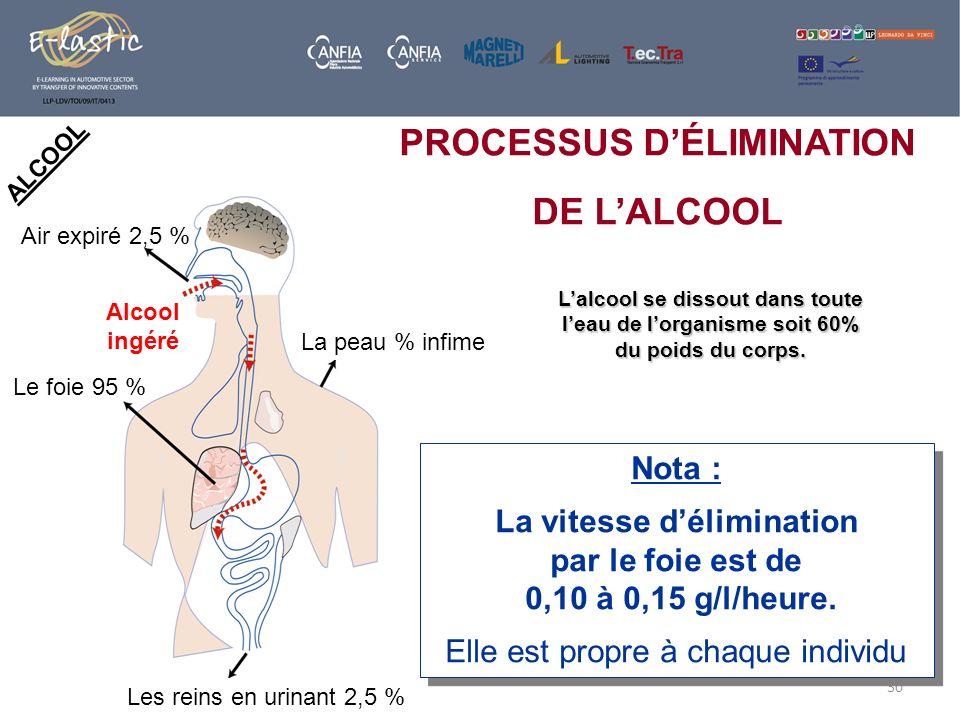 PROCESSUS D'ÉLIMINATION DE L'ALCOOL