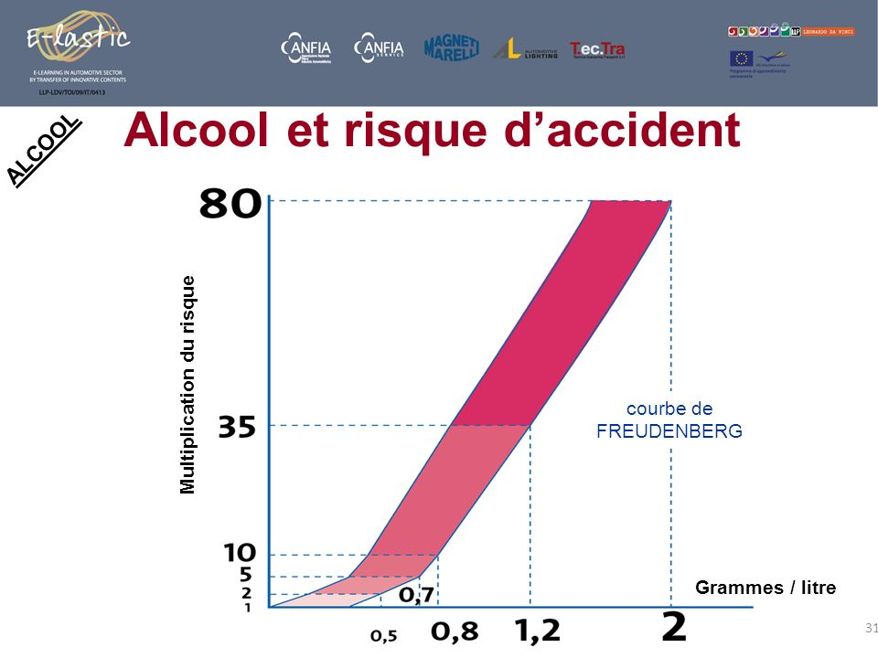 Alcool et risque d'accident Multiplication du risque