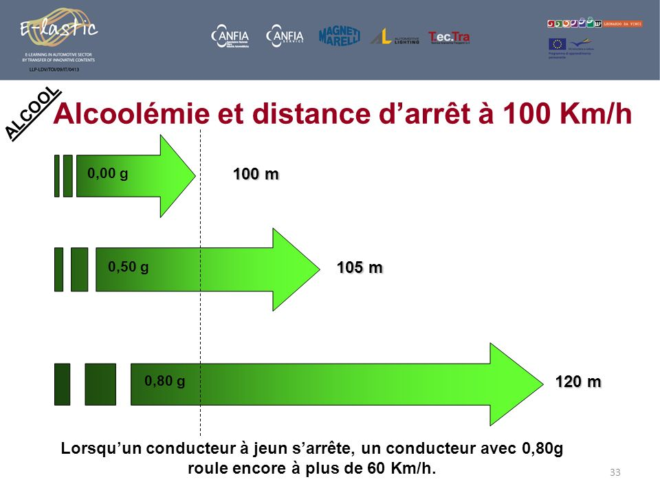 Alcoolémie et distance d'arrêt à 100 Km/h
