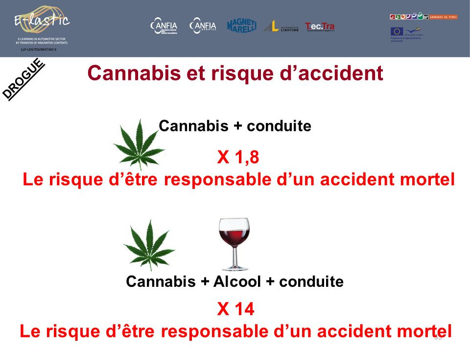 Cannabis et risque d'accident