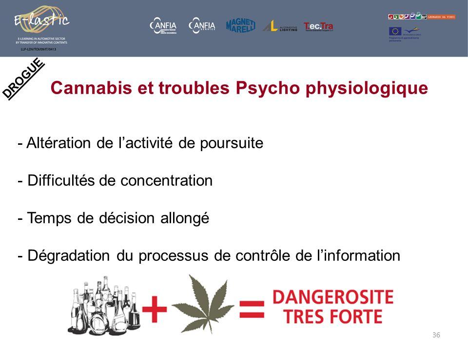 Cannabis et troubles Psycho physiologique